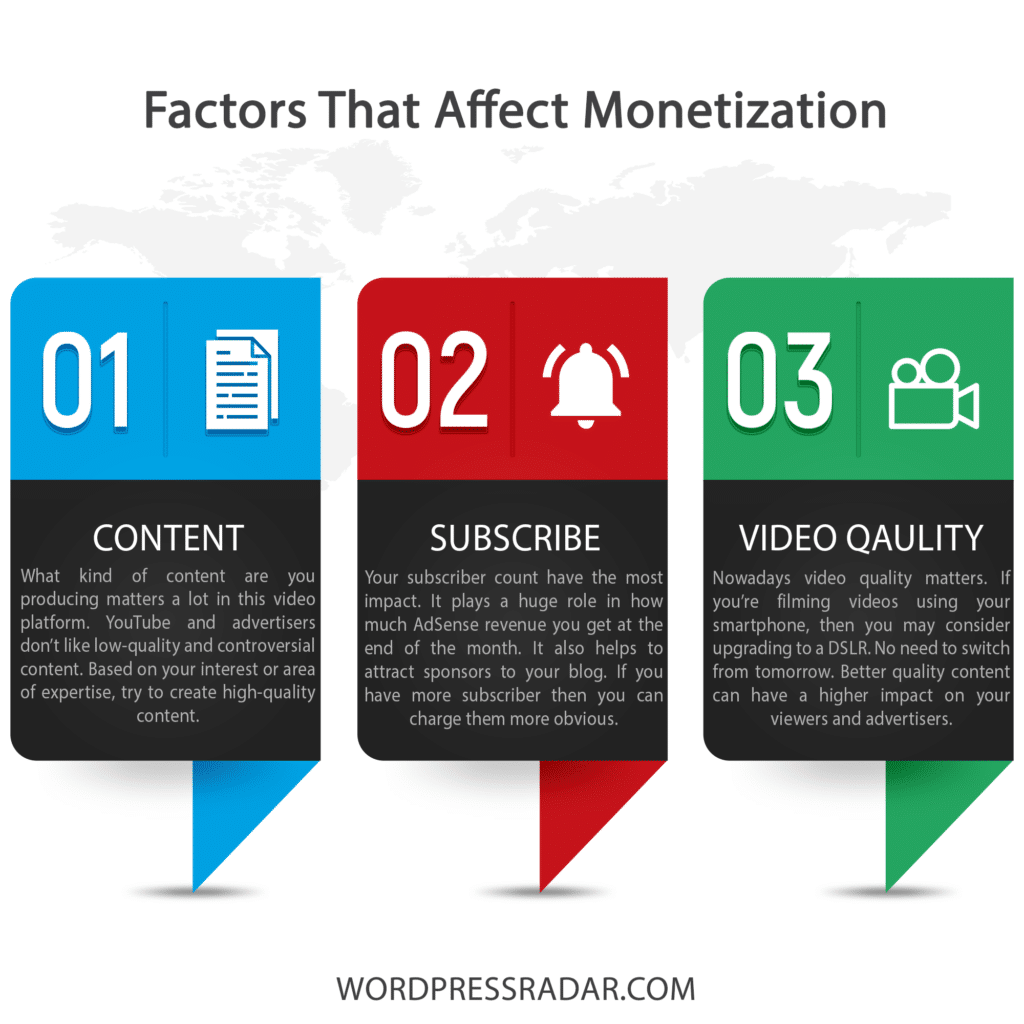 Factors That Affect Monetization
